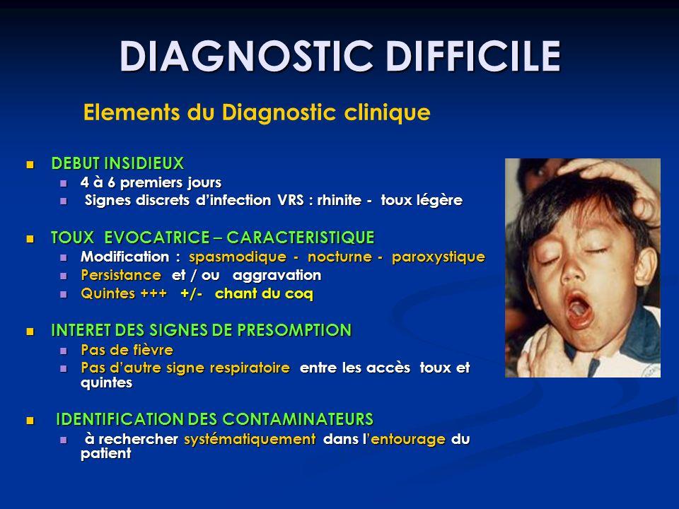 Elements du Diagnostic clinique