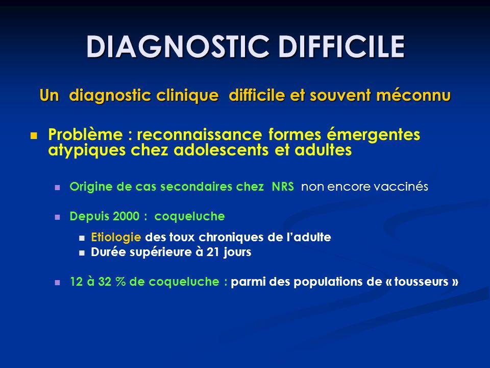 Un diagnostic clinique difficile et souvent méconnu