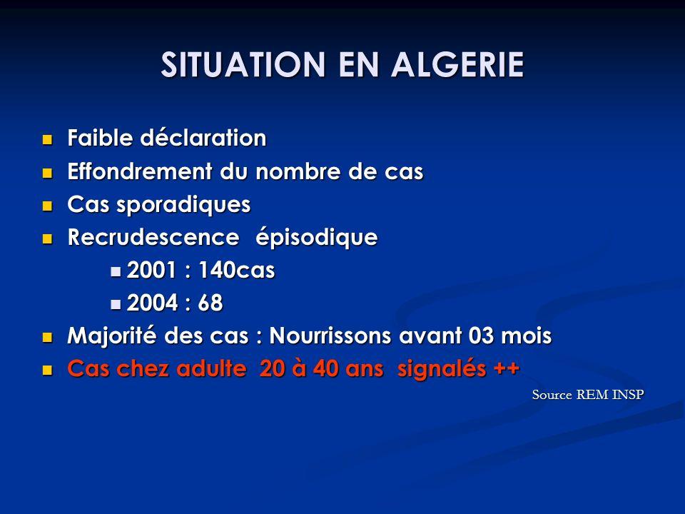 SITUATION EN ALGERIE Faible déclaration Effondrement du nombre de cas