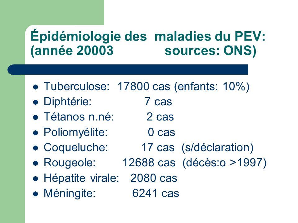 Épidémiologie des maladies du PEV: (année 20003 sources: ONS)