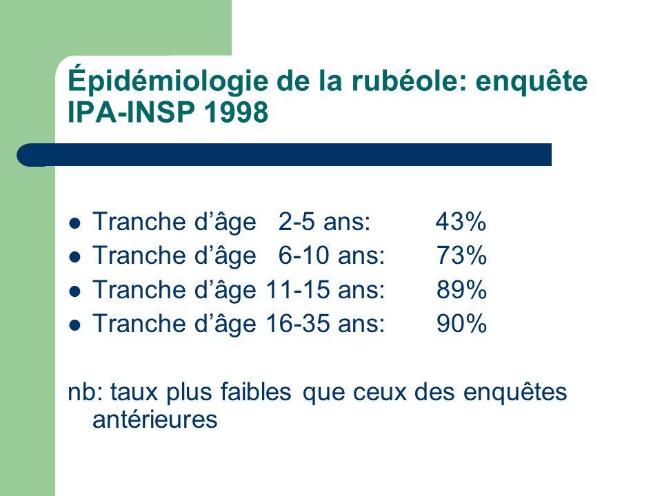 Épidémiologie de la rubéole: enquête IPA-INSP 1998