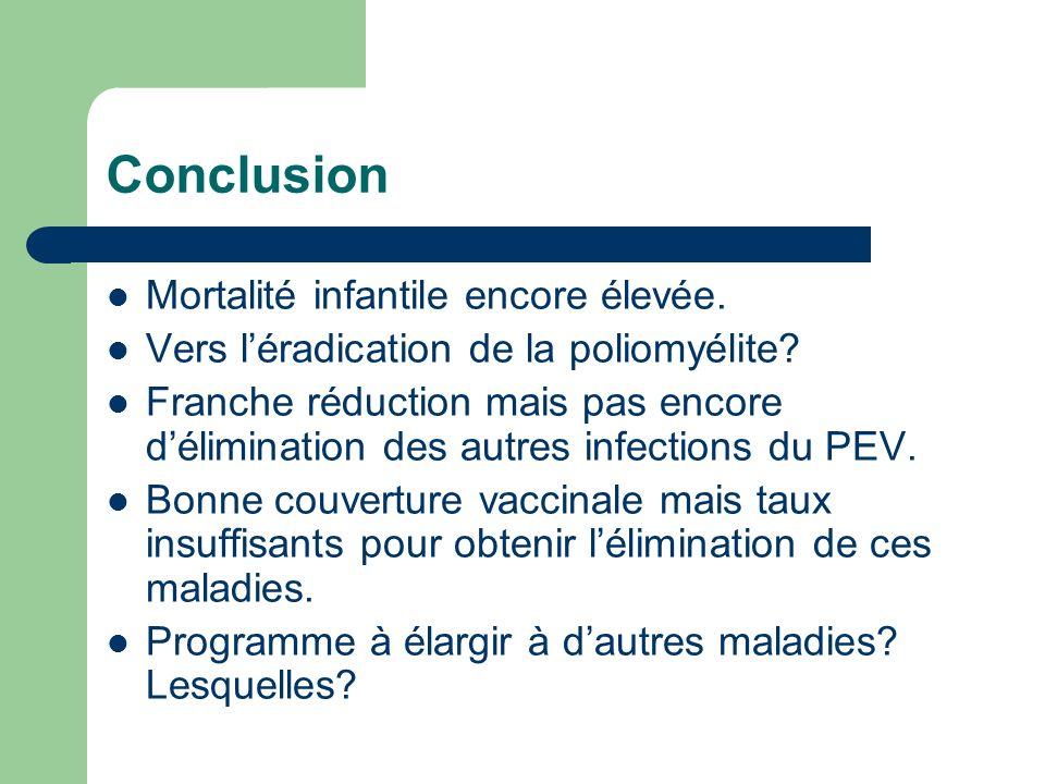 Conclusion Mortalité infantile encore élevée.