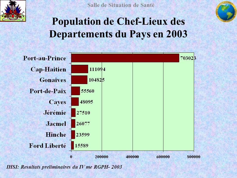 Population de Chef-Lieux des Departements du Pays en 2003