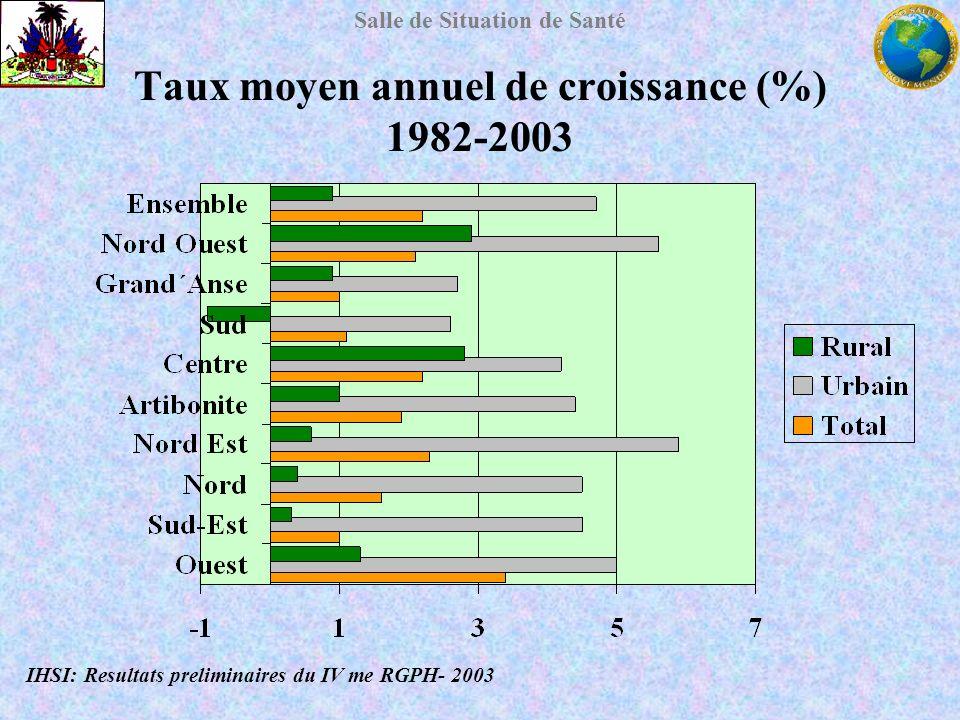 Taux moyen annuel de croissance (%) 1982-2003