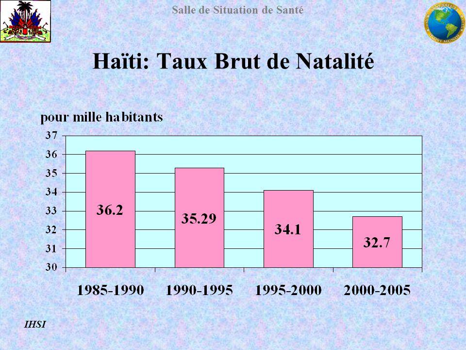 Haïti: Taux Brut de Natalité