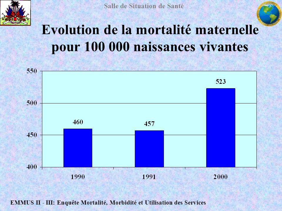 Evolution de la mortalité maternelle pour 100 000 naissances vivantes