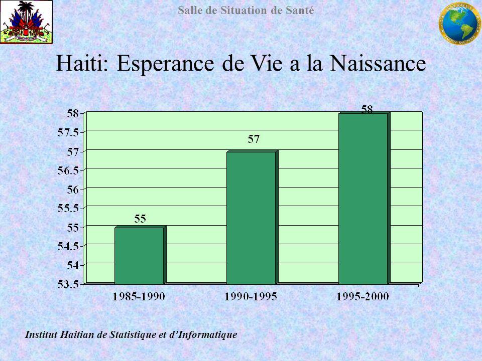 Haiti: Esperance de Vie a la Naissance