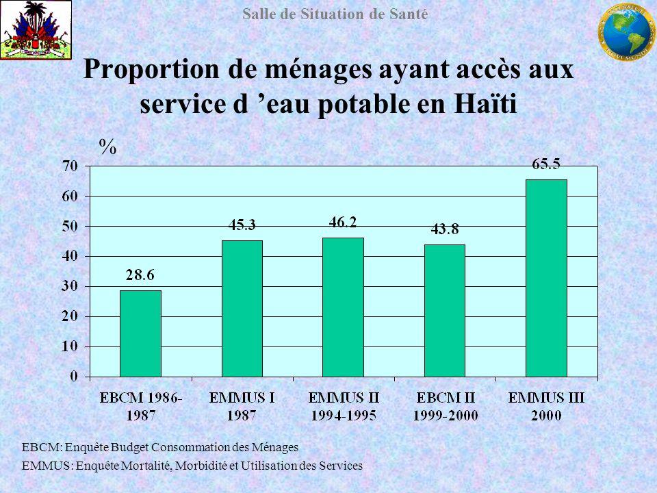 Proportion de ménages ayant accès aux service d 'eau potable en Haïti