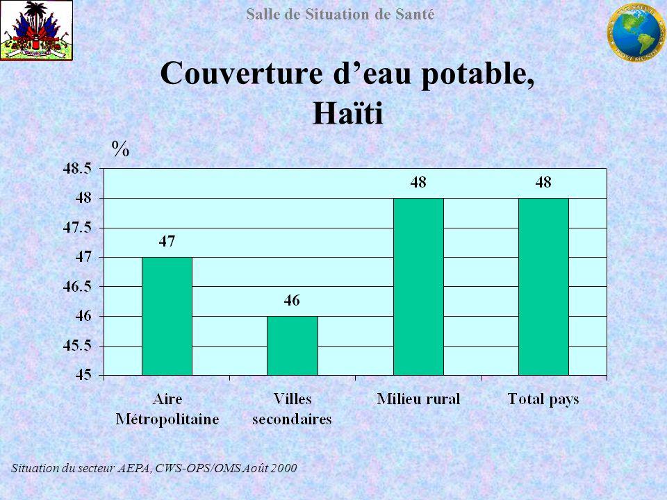 Couverture d'eau potable, Haïti