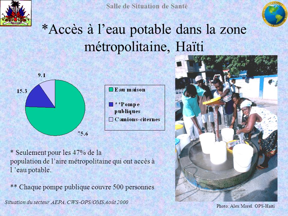 *Accès à l'eau potable dans la zone métropolitaine, Haïti