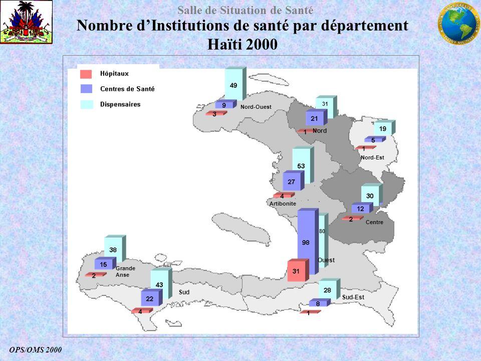 Nombre d'Institutions de santé par département Haïti 2000