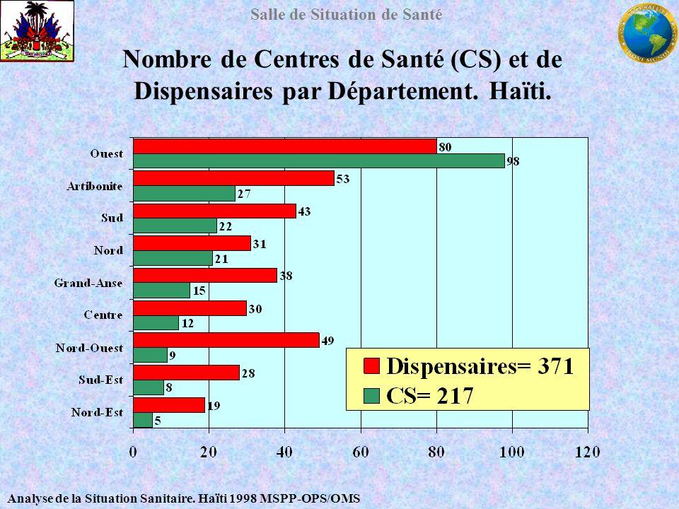 Nombre de Centres de Santé (CS) et de Dispensaires par Département