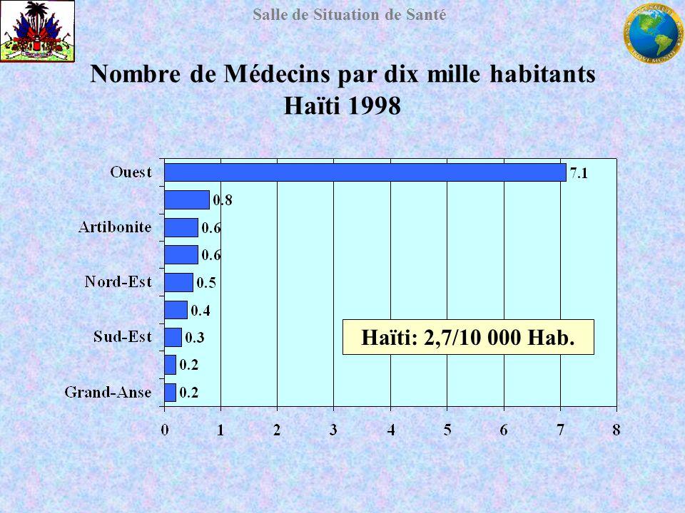 Nombre de Médecins par dix mille habitants Haïti 1998