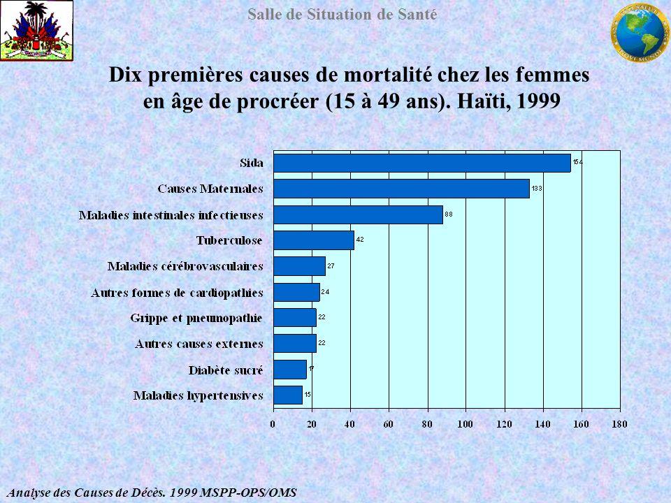 Dix premières causes de mortalité chez les femmes en âge de procréer (15 à 49 ans). Haïti, 1999