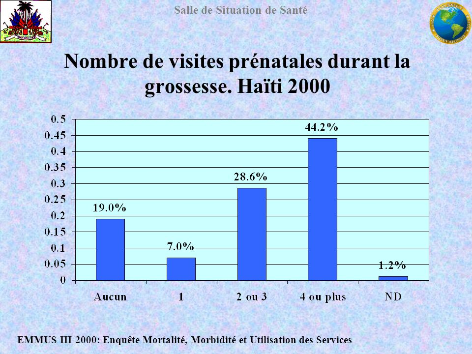 Nombre de visites prénatales durant la grossesse. Haïti 2000
