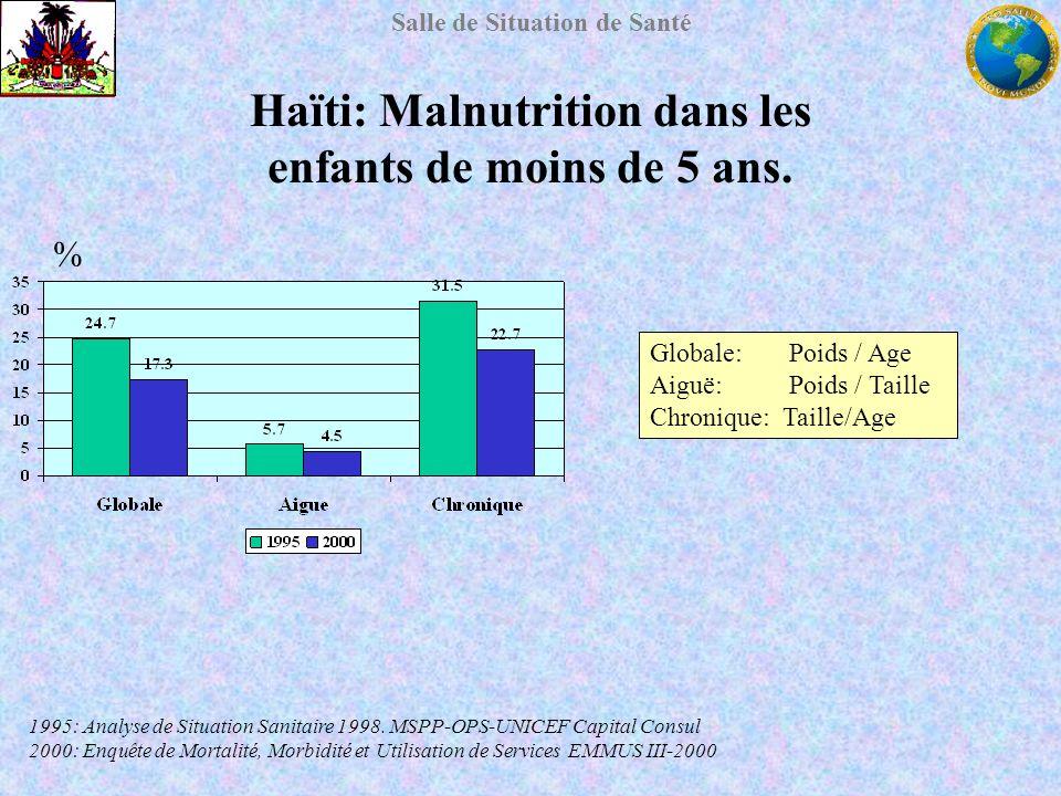 Haïti: Malnutrition dans les enfants de moins de 5 ans.