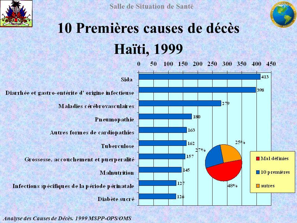10 Premières causes de décès Haïti, 1999