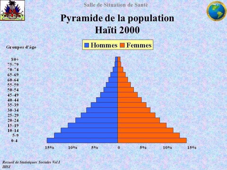 Pyramide de la population Haïti 2000