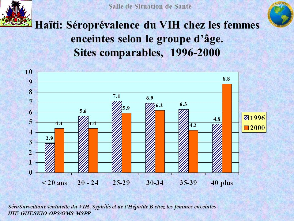 Haïti: Séroprévalence du VIH chez les femmes enceintes selon le groupe d'âge. Sites comparables, 1996-2000