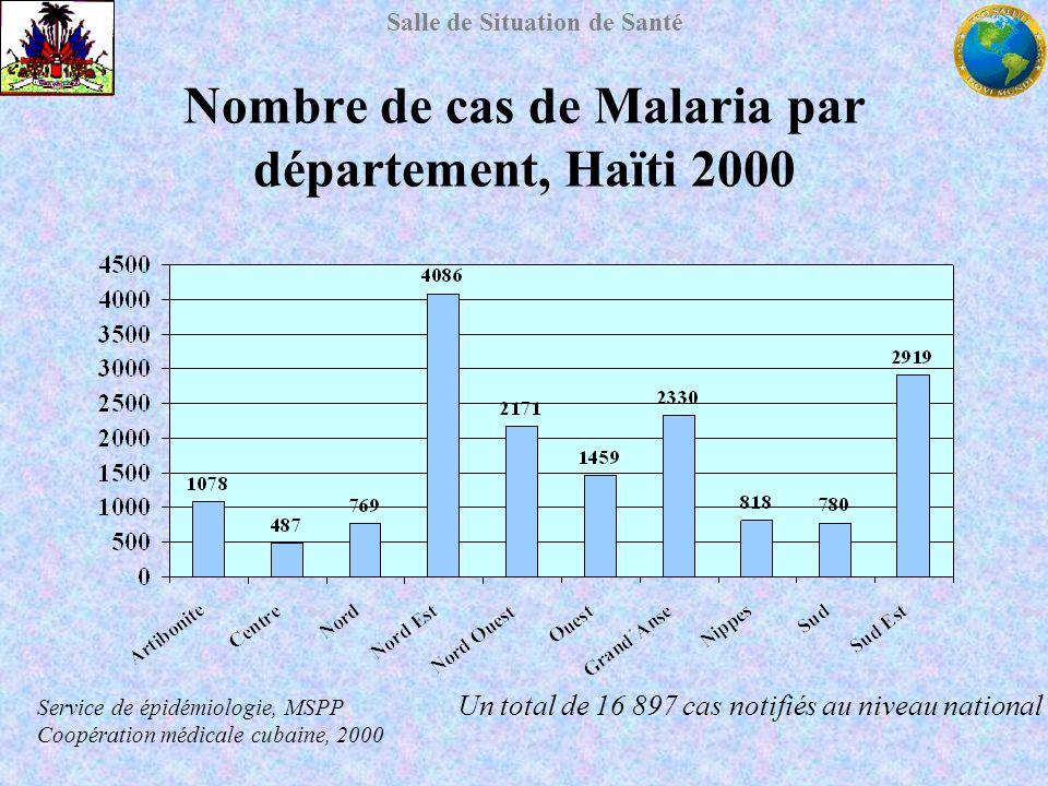 Nombre de cas de Malaria par département, Haïti 2000