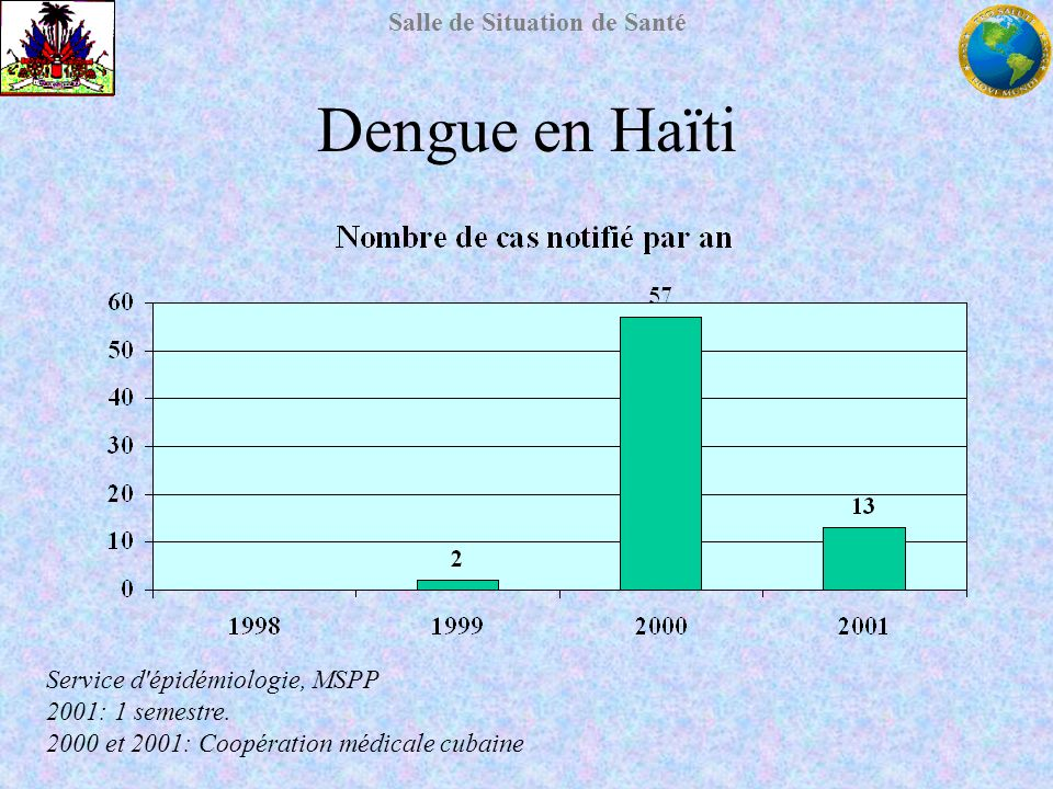 Dengue en Haïti Service d épidémiologie, MSPP 2001: 1 semestre.