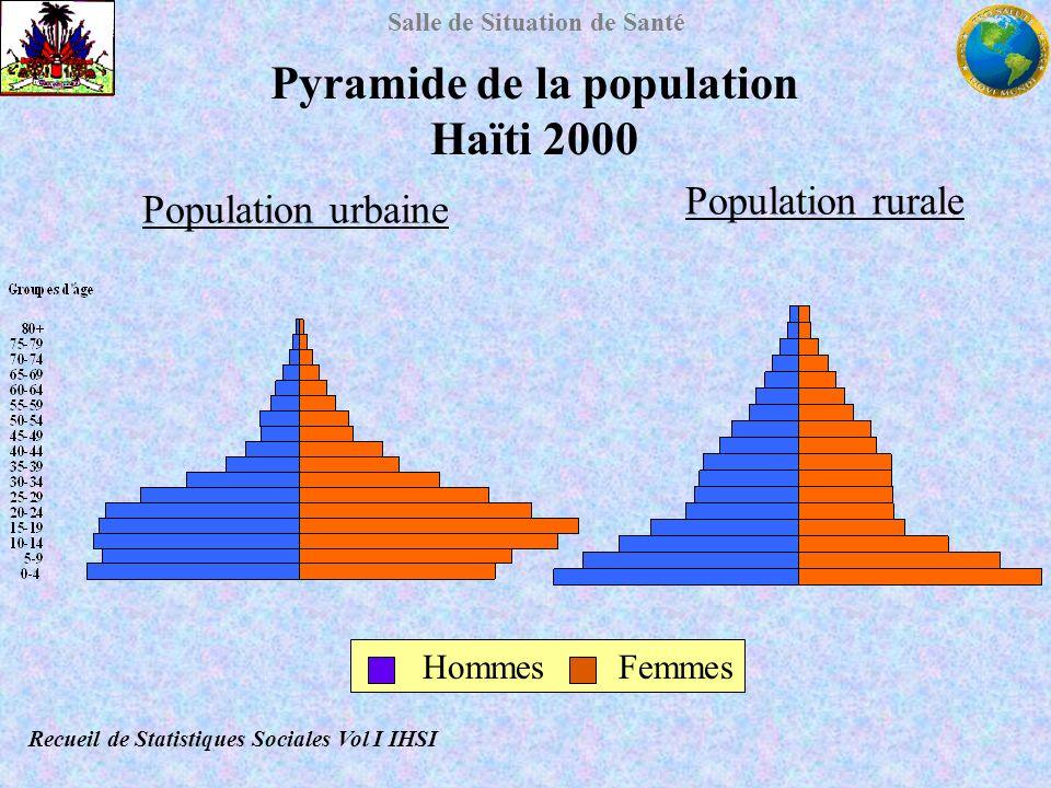 Pyramide de la population