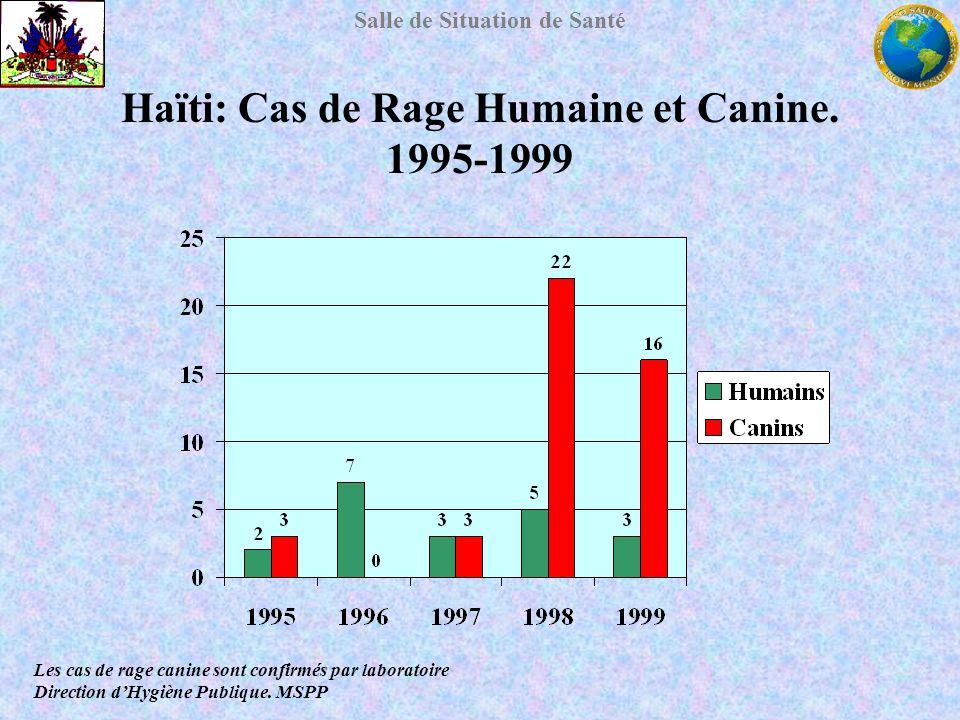 Haïti: Cas de Rage Humaine et Canine. 1995-1999