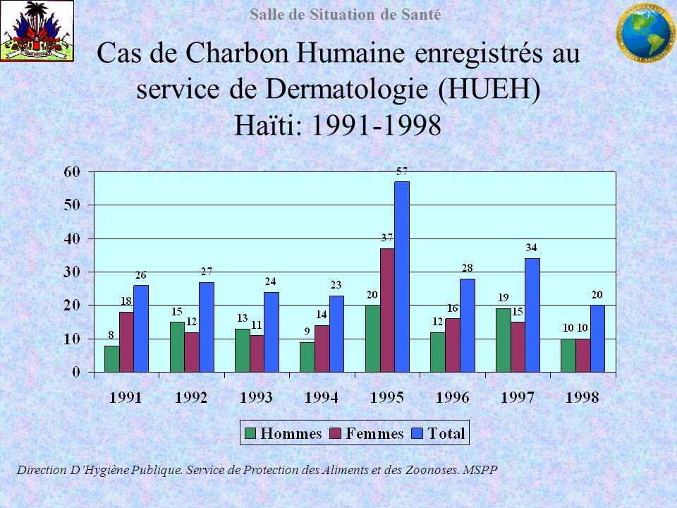 Cas de Charbon Humaine enregistrés au service de Dermatologie (HUEH) Haïti: 1991-1998
