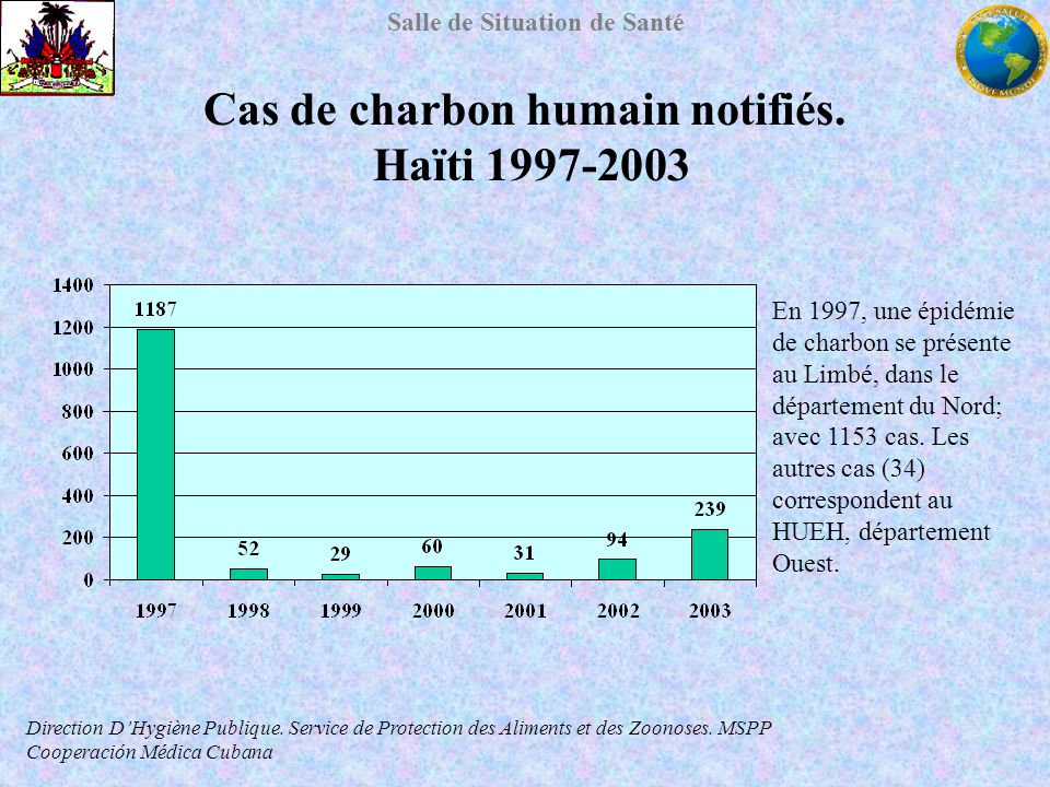 Cas de charbon humain notifiés. Haïti 1997-2003