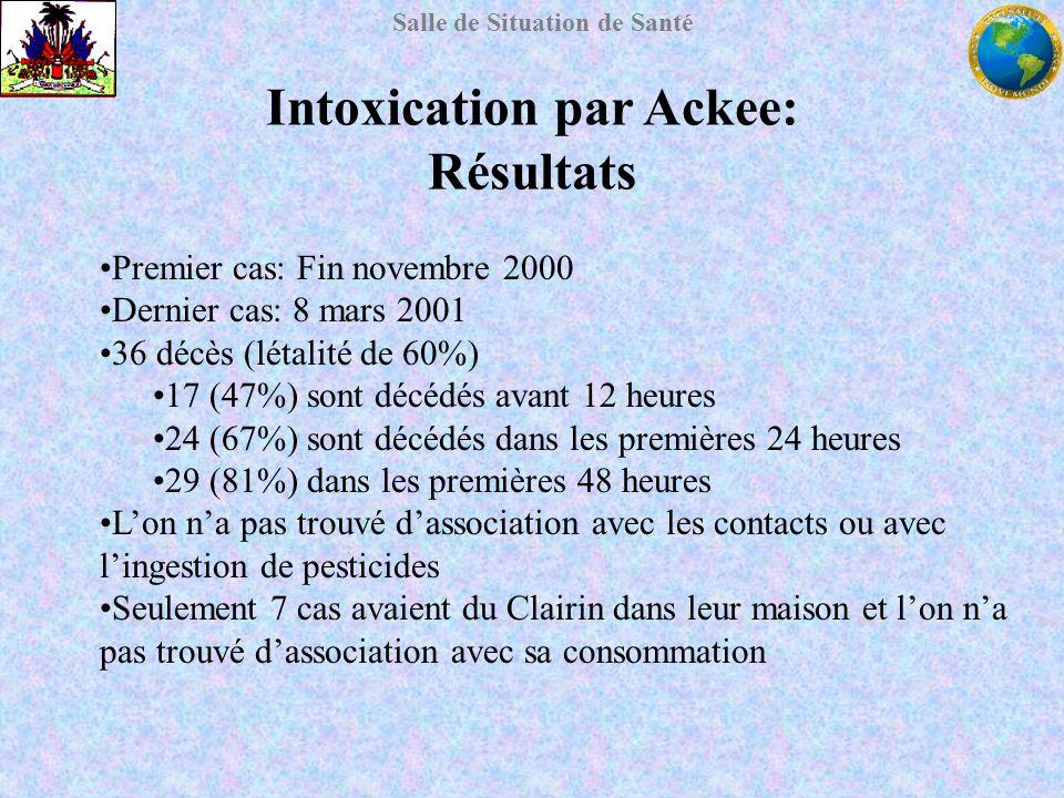 Intoxication par Ackee: Résultats