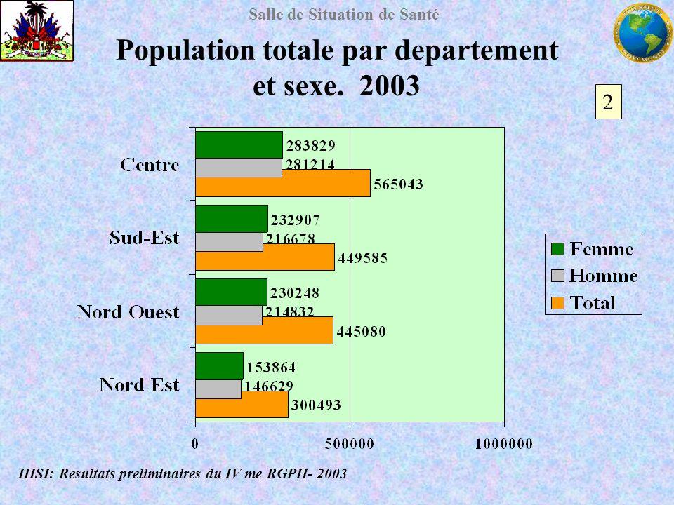 Population totale par departement et sexe. 2003
