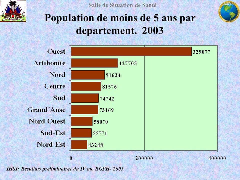 Population de moins de 5 ans par departement. 2003