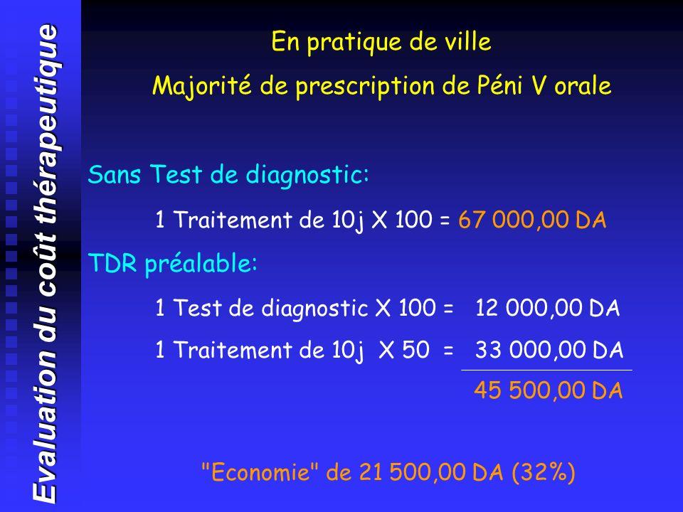 Evaluation du coût thérapeutique