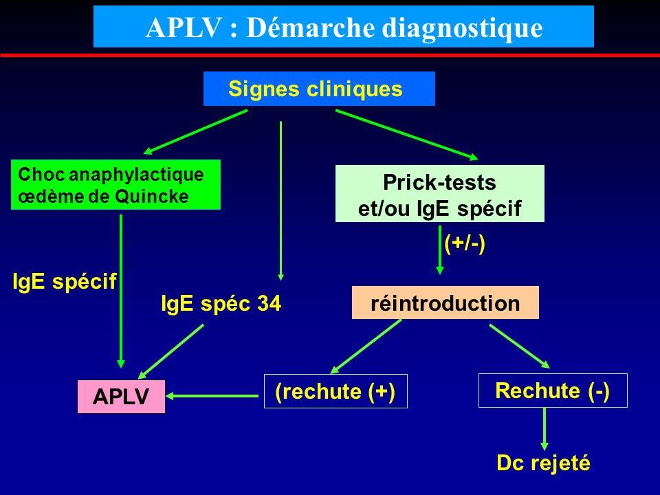 APLV : Démarche diagnostique