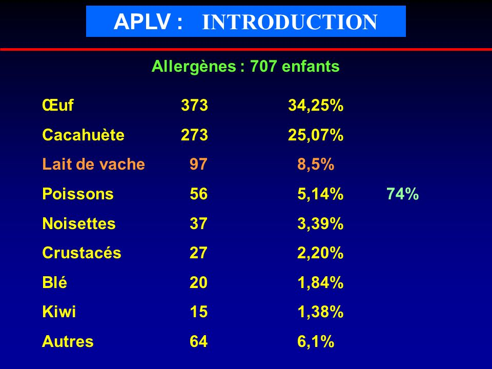 APLV : INTRODUCTION Allergènes : 707 enfants Œuf 373 34,25%