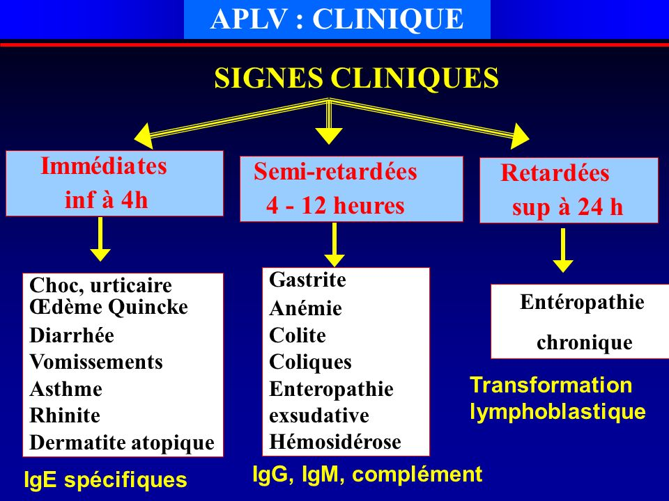 APLV : CLINIQUE SIGNES CLINIQUES