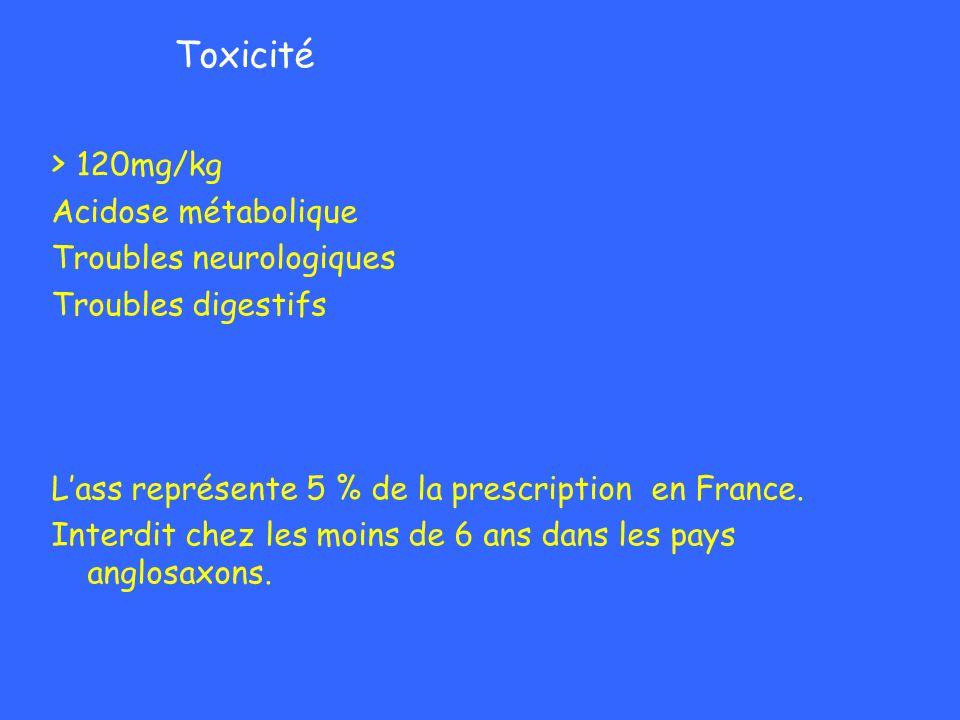Toxicité > 120mg/kg Acidose métabolique Troubles neurologiques