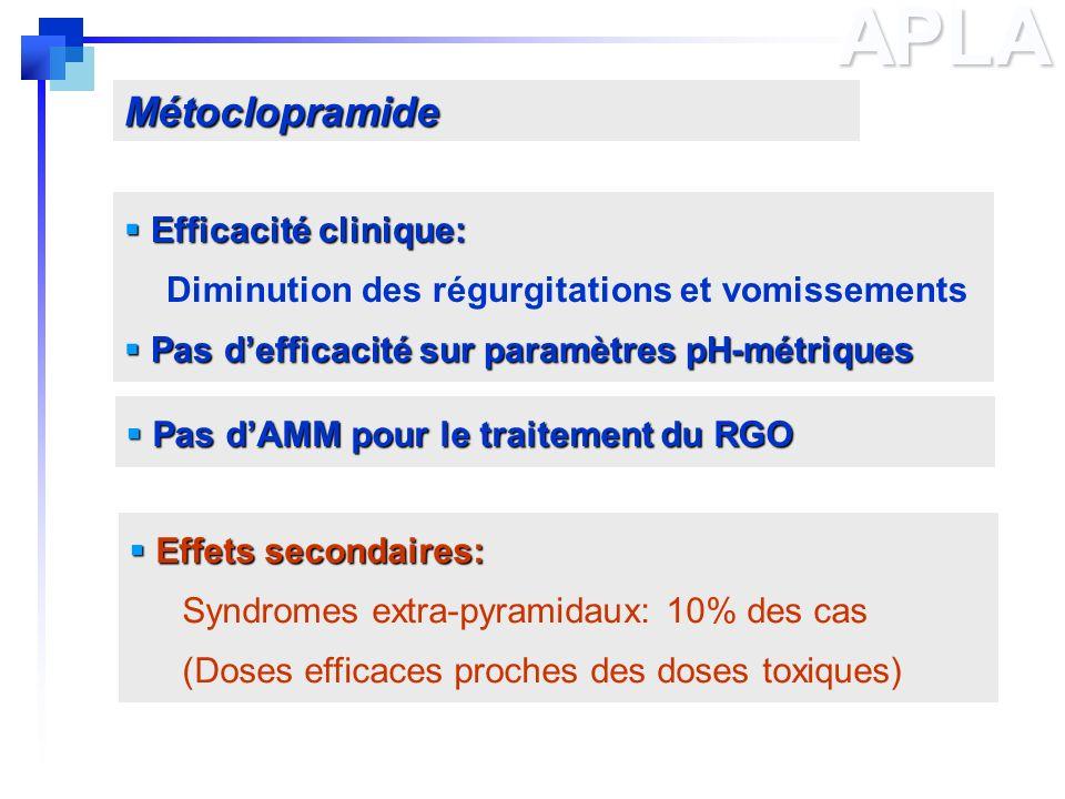 APLA Métoclopramide Efficacité clinique: