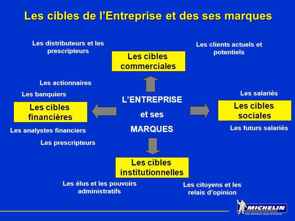 Les cibles de l'Entreprise et des ses marques