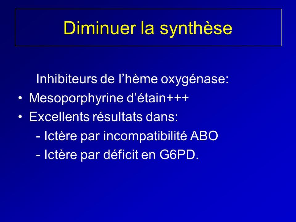 Diminuer la synthèse Inhibiteurs de l'hème oxygénase: