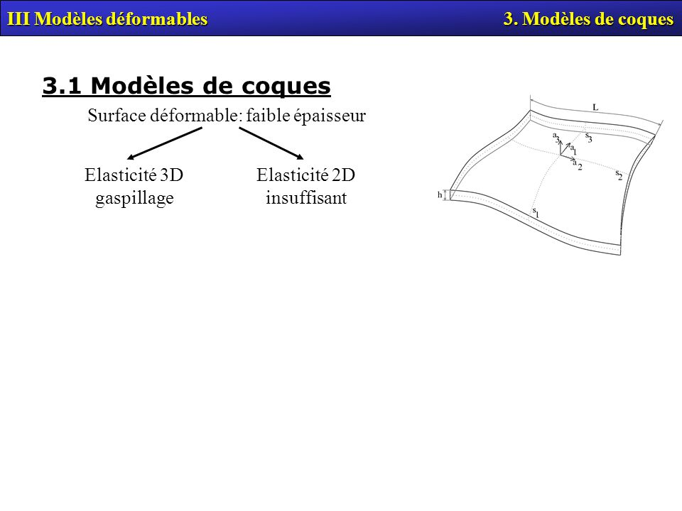 3.1 Modèles de coques III Modèles déformables 3. Modèles de coques