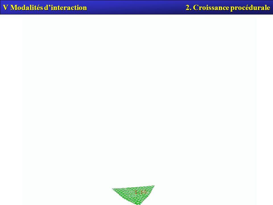V Modalités d'interaction 2. Croissance procédurale