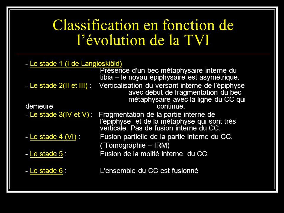Classification en fonction de l'évolution de la TVI