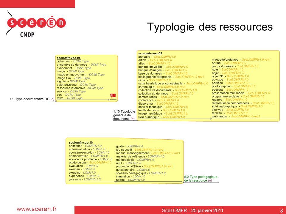 Typologie des ressources