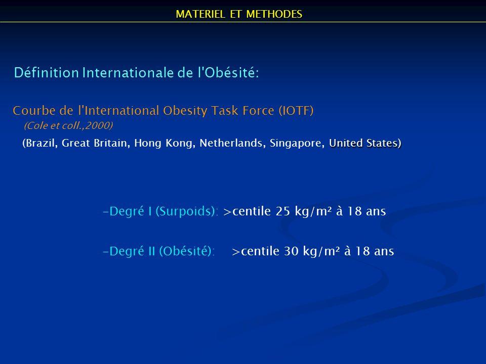 Définition Internationale de l Obésité: