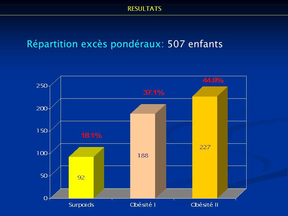 Répartition excès pondéraux: 507 enfants