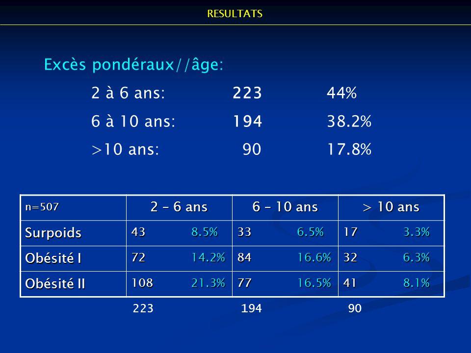 Excès pondéraux//âge: 2 à 6 ans: 223 44% 6 à 10 ans: 194 38.2%