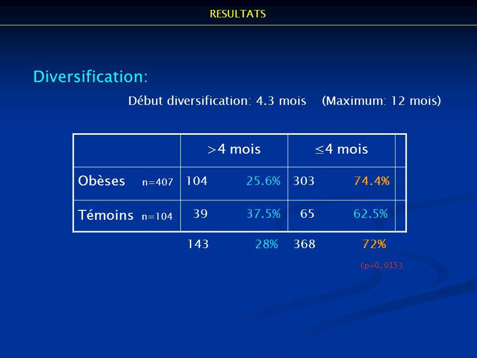 Diversification: >4 mois ≤4 mois Obèses n=407 Témoins n=104
