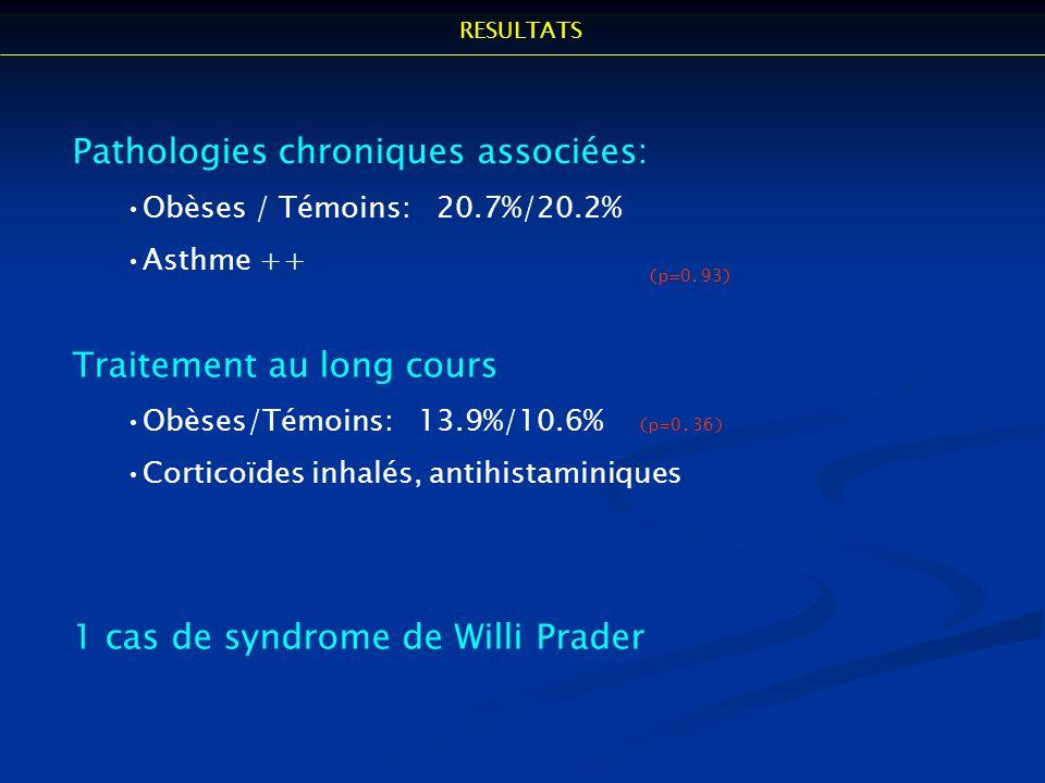 Pathologies chroniques associées: