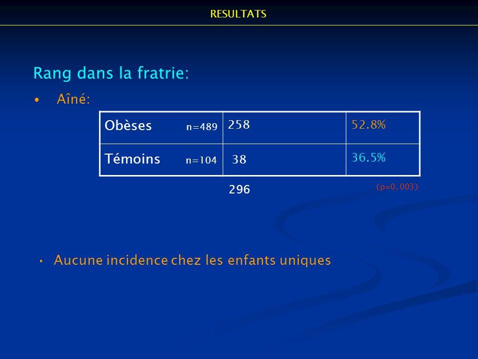 Rang dans la fratrie: Aîné: Obèses n=489 Témoins n=104 38